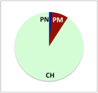 Diagram Grauves 201508